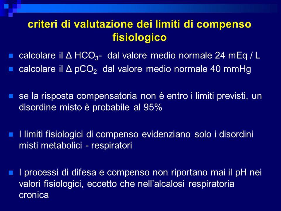 criteri di valutazione dei limiti di compenso fisiologico calcolare il Δ HCO 3 - dal valore medio normale 24 mEq / L calcolare il Δ pCO 2 dal valore m