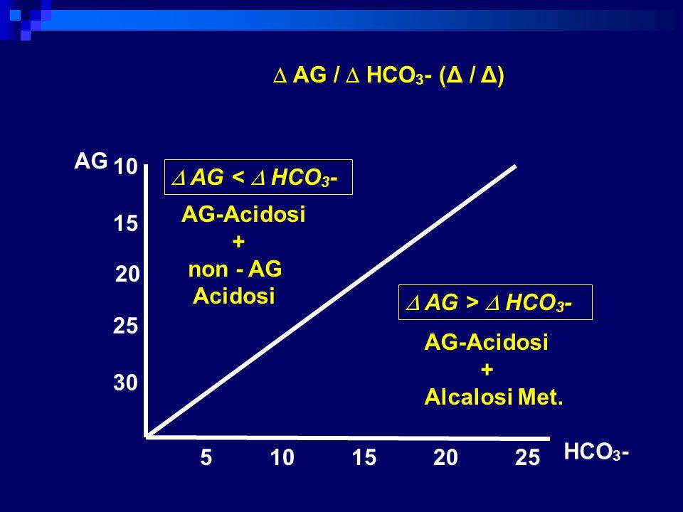 5 10 15 20 25 30 25 20 15 10 AG / HCO 3 - (Δ / Δ) AG-Acidosi + non - AG Acidosi AG-Acidosi + Alcalosi Met. AG < HCO 3 - AG > HCO 3 - HCO 3 - AG