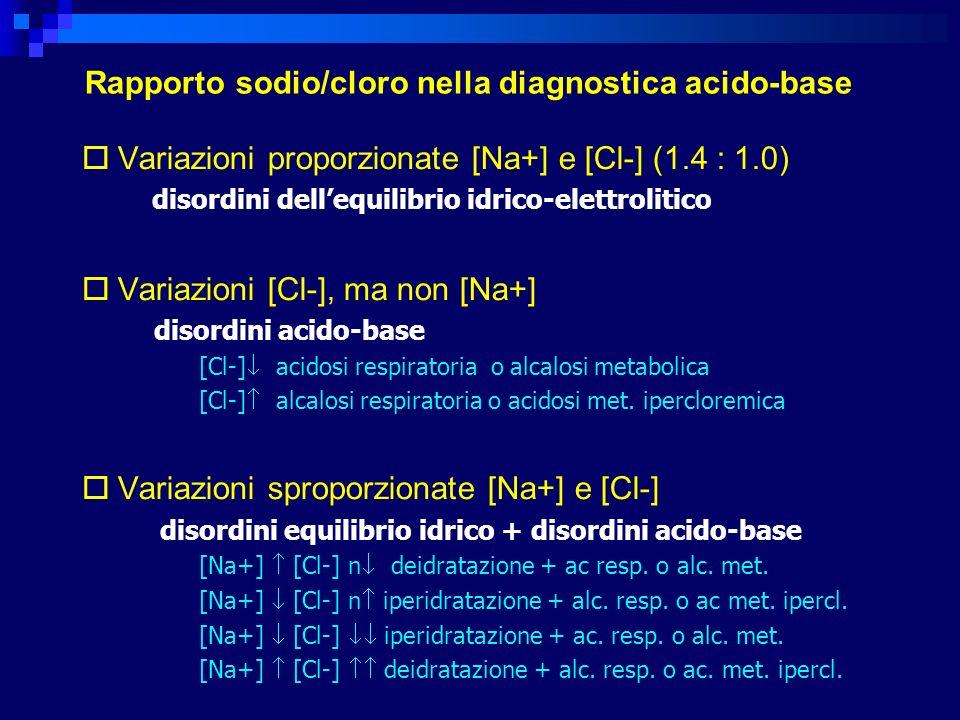 Variazioni proporzionate [Na+] e [Cl-] (1.4 : 1.0) disordini dellequilibrio idrico-elettrolitico Variazioni [Cl-], ma non [Na+] disordini acido-base [