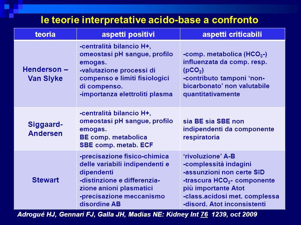 le teorie interpretative acido-base a confronto teoriaaspetti positiviaspetti criticabili Henderson – Van Slyke -centralità bilancio H+, omeostasi pH