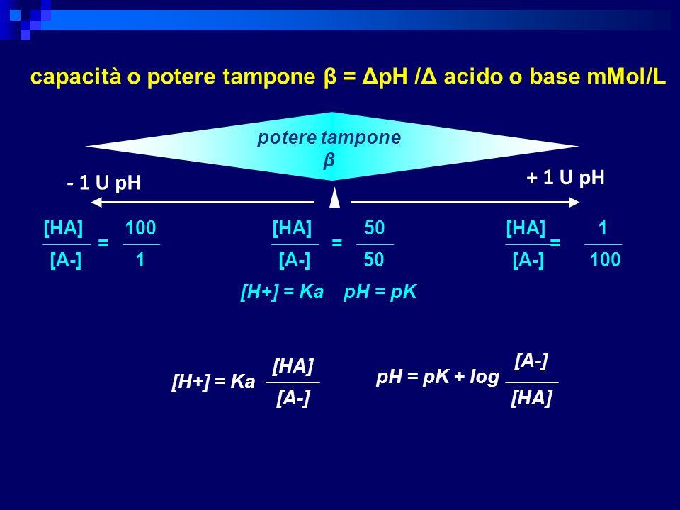 - 1 U pH + 1 U pH [H+] = Ka [A-] [HA] pH = pK + log [A-] [HA] potere tampone β [H+] = Ka capacità o potere tampone β = ΔpH /Δ acido o base mMol/L pH =
