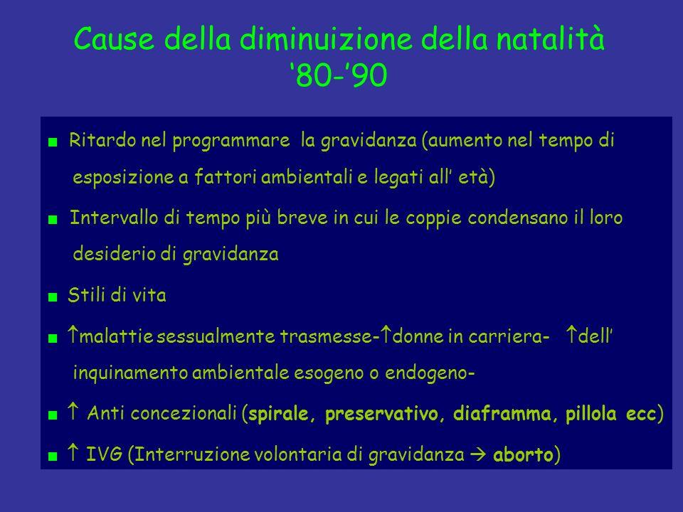 Cause della diminuizione della natalità 80-90 Ritardo nel programmare la gravidanza (aumento nel tempo di esposizione a fattori ambientali e legati al