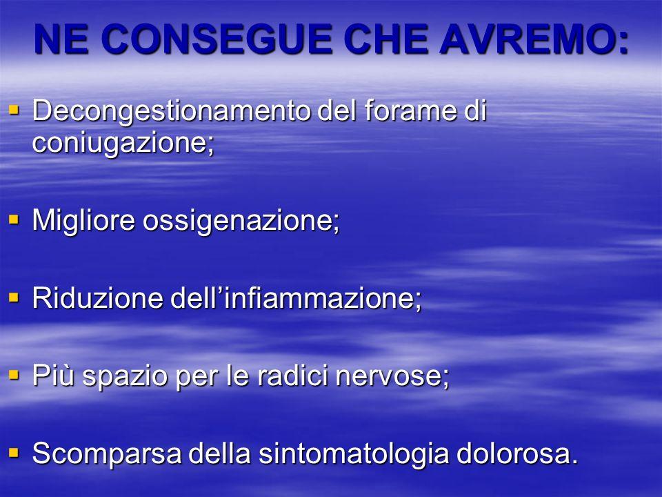 NE CONSEGUE CHE AVREMO: Decongestionamento del forame di coniugazione; Decongestionamento del forame di coniugazione; Migliore ossigenazione; Migliore