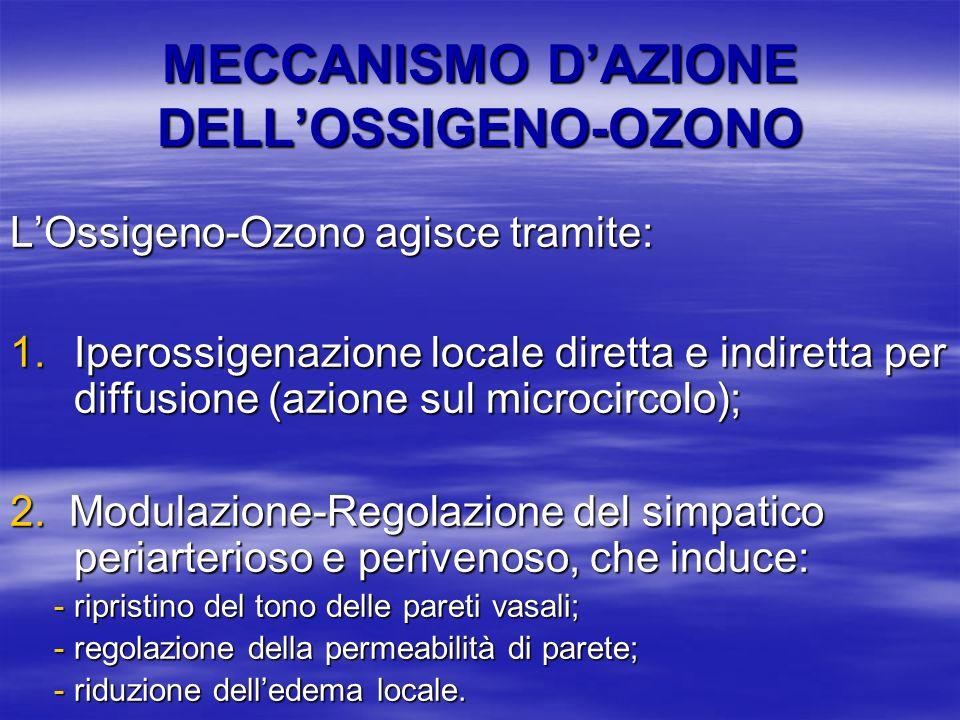 MECCANISMO DAZIONE DELLOSSIGENO-OZONO LOssigeno-Ozono agisce tramite: 1.Iperossigenazione locale diretta e indiretta per diffusione (azione sul microc