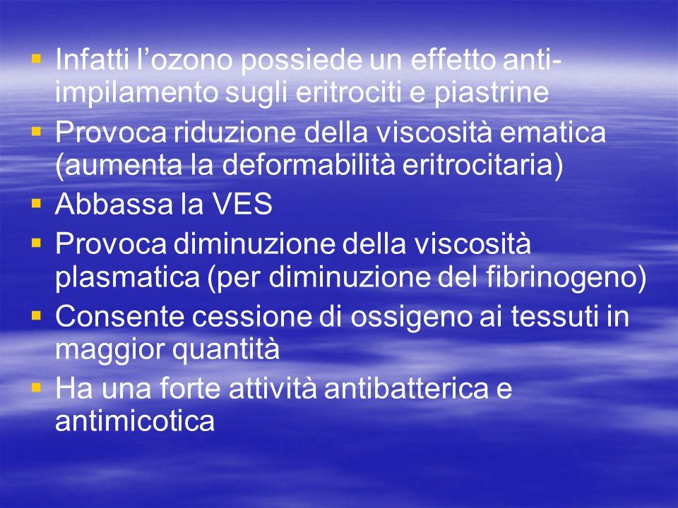 Infatti lozono possiede un effetto anti- impilamento sugli eritrociti e piastrine Provoca riduzione della viscosità ematica (aumenta la deformabilità