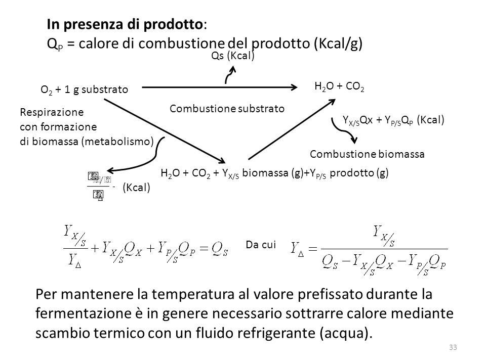 In presenza di prodotto: Q P = calore di combustione del prodotto (Kcal/g) O 2 + 1 g substrato Combustione substrato Combustione biomassa Respirazione