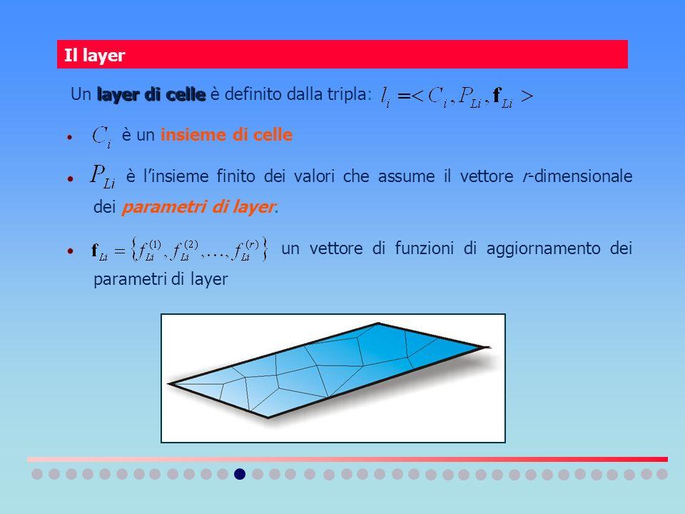 Il layer layer di celle Un layer di celle è definito dalla tripla: è un insieme di celle è linsieme finito dei valori che assume il vettore r-dimensio