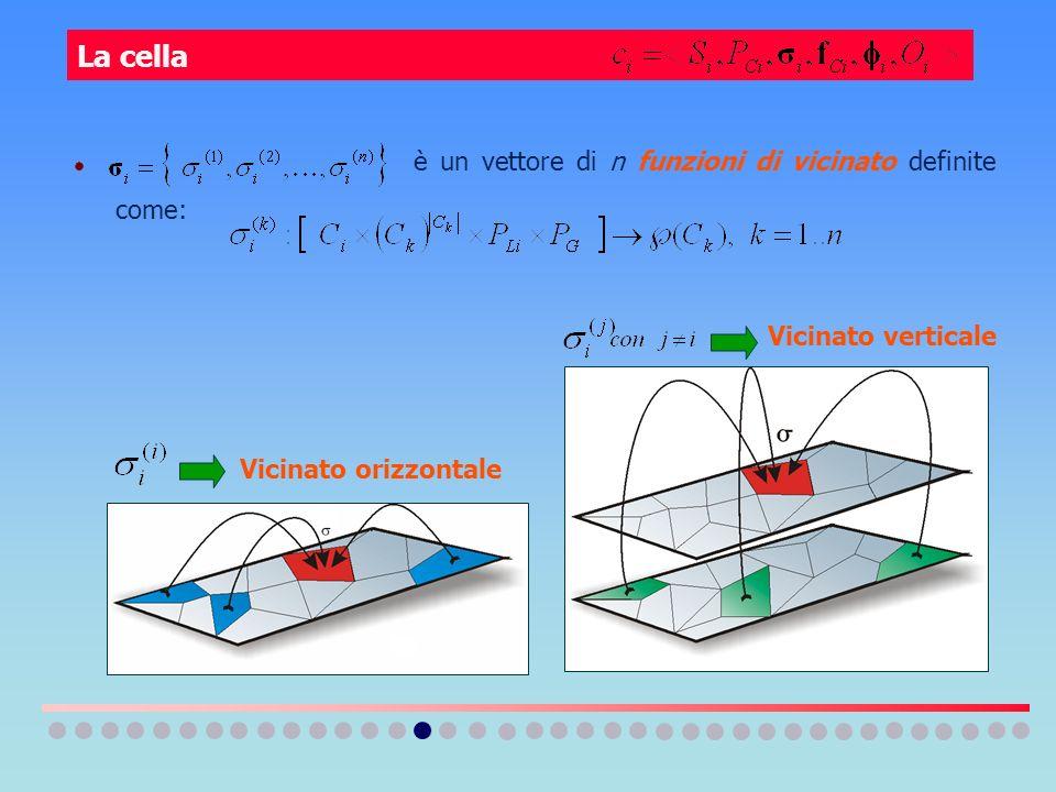 è un vettore di n funzioni di vicinato definite come: Vicinato orizzontale Vicinato verticale La cella