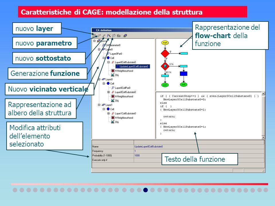 Caratteristiche di CAGE: modellazione della struttura nuovo layer nuovo sottostato Generazione funzione nuovo parametro Nuovo vicinato verticale Rappr