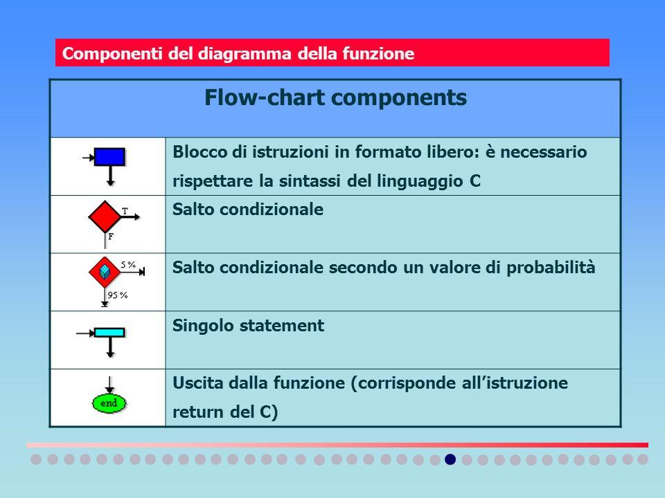 Componenti del diagramma della funzione Flow-chart components Blocco di istruzioni in formato libero: è necessario rispettare la sintassi del linguagg