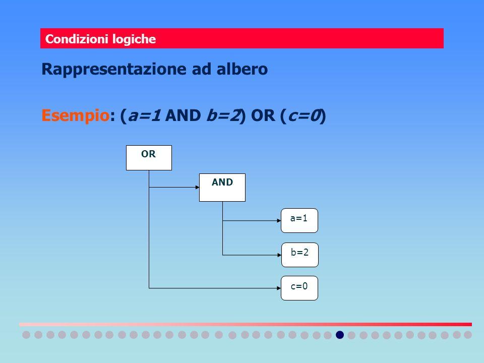 Condizioni logiche Rappresentazione ad albero Esempio: (a=1 AND b=2) OR (c=0) AND OR a=1 b=2 c=0