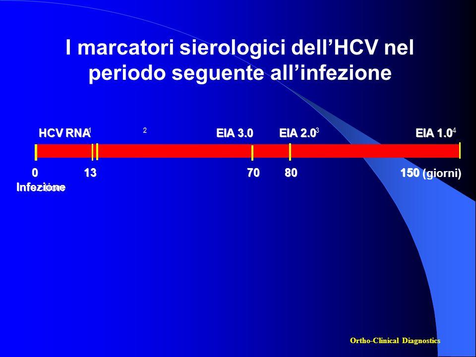 I marcatori sierologici dellHCV nel periodo seguente allinfezione Infection Infezione HCV RNA 1 2 EIA 3.0 EIA 2.0 3 EIA 1.0 4 0 0 13 70 80 150 (giorni