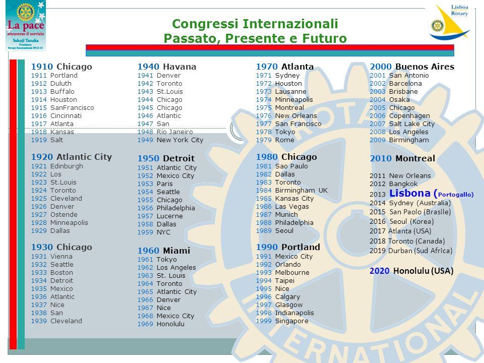 Congressi Internazionali Passato, Presente e Futuro 1910 Chicago 1911 Portland 1912 Duluth 1913 Buffalo 1914 Houston 1915 SanFrancisco 1916 Cincinnati