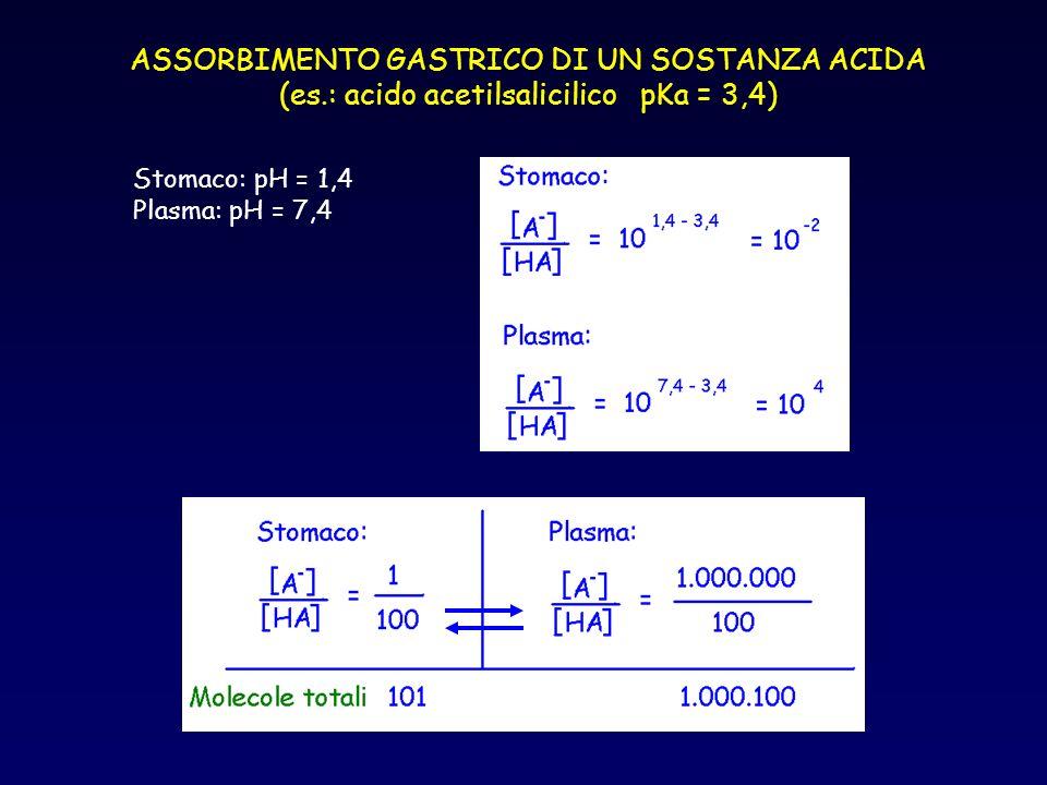 ASSORBIMENTO GASTRICO DI UN SOSTANZA ACIDA (es.: acido acetilsalicilico pKa = 3,4) Stomaco: pH = 1,4 Plasma: pH = 7,4