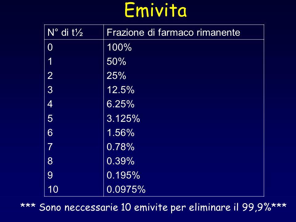 Emivita *** Sono neccessarie 10 emivite per eliminare il 99,9%*** N° di t½Frazione di farmaco rimanente 0 1 2 3 4 5 6 7 8 9 10 100% 50% 25% 12.5% 6.25% 3.125% 1.56% 0.78% 0.39% 0.195% 0.0975%