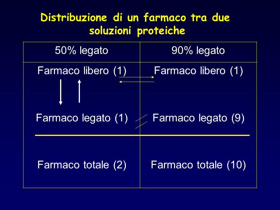 Distribuzione di un farmaco tra due soluzioni proteiche 50% legato90% legato Farmaco libero (1) Farmaco legato (1) Farmaco totale (2) Farmaco libero (
