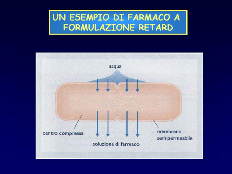 ELIMINAZIONE PER VIA RENALE 1)I farmaci liposolubili tendono ad essere escreti a concentrazioni simili a quelle presenti nel plasma.