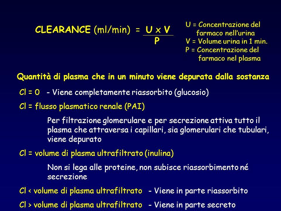 CLEARANCE (ml/min) = U x V P U = Concentrazione del farmaco nellurina V = Volume urina in 1 min. P = Concentrazione del farmaco nel plasma Quantità di