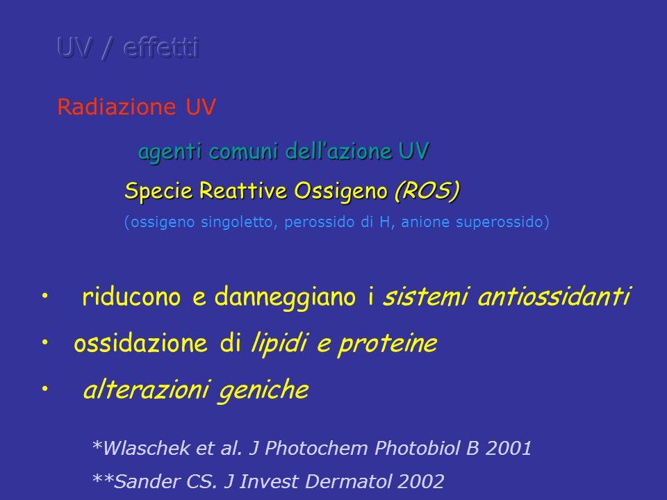 UVA UVA 320-400 nm 320-400 nm danno indiretto del DNA mutazioni * immunodepressione ** danno indiretto del DNA mutazioni * immunodepressione ** * Wang SQ et al.