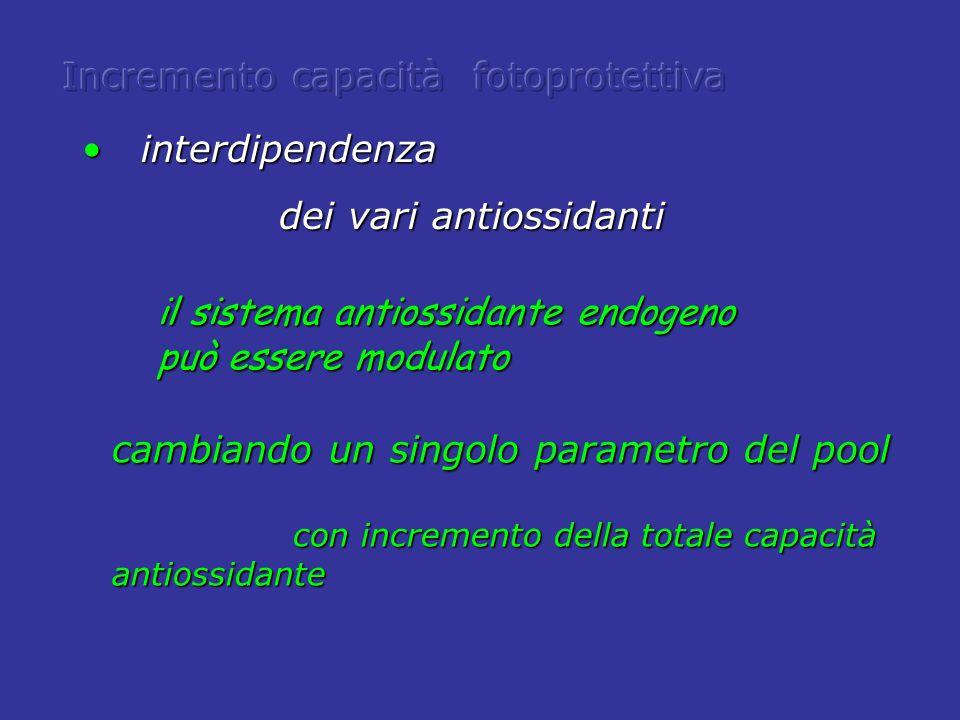 cambiando un singolo parametro del pool con incremento della totale capacità antiossidante con incremento della totale capacità antiossidante interdip