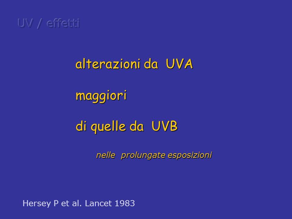 alterazioni da UVA maggiori di quelle da UVB nelle prolungate esposizioni Hersey P et al. Lancet 1983
