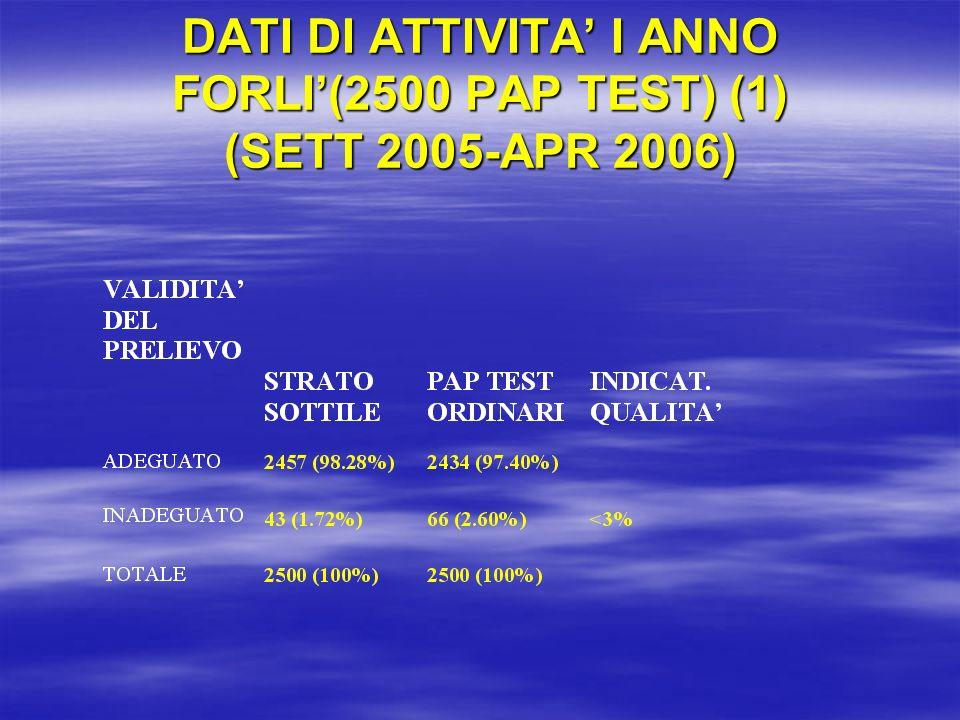 DATI DI ATTIVITA I ANNO FORLI(2500 PAP TEST) (1) (SETT 2005-APR 2006)