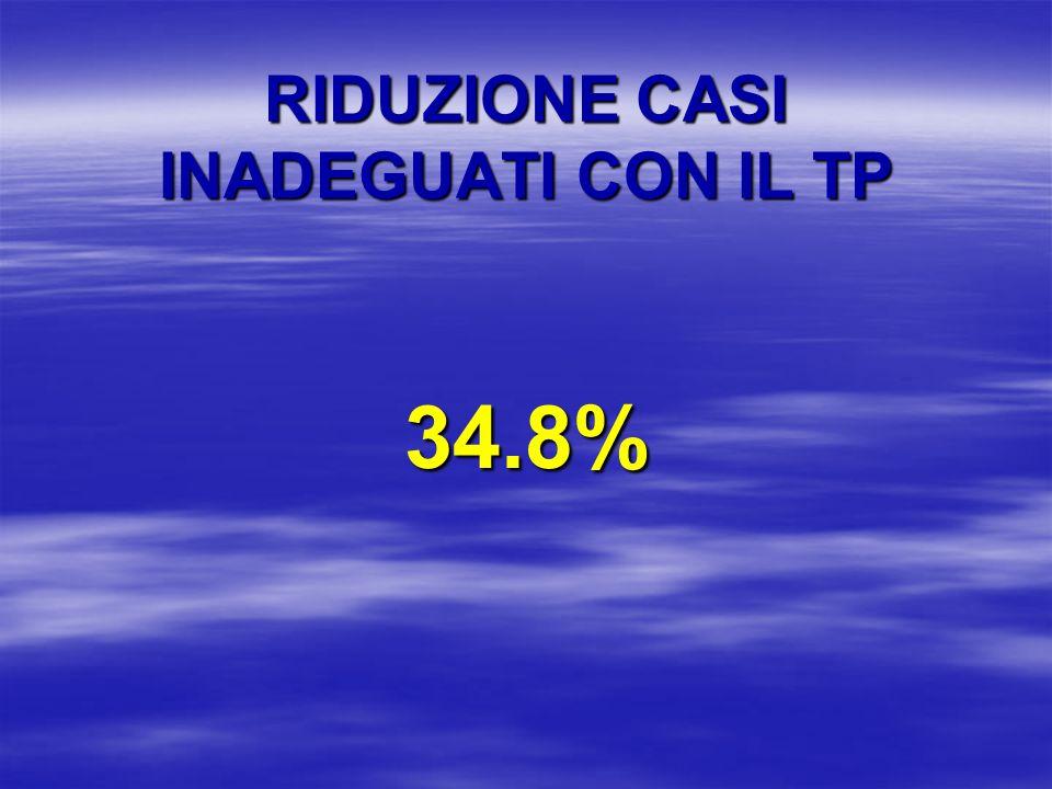 RIDUZIONE CASI INADEGUATI CON IL TP 34.8%