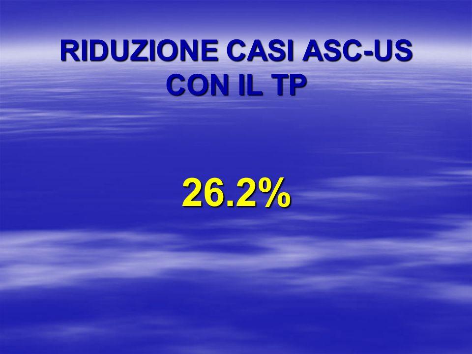 RIDUZIONE CASI ASC-US CON IL TP 26.2%