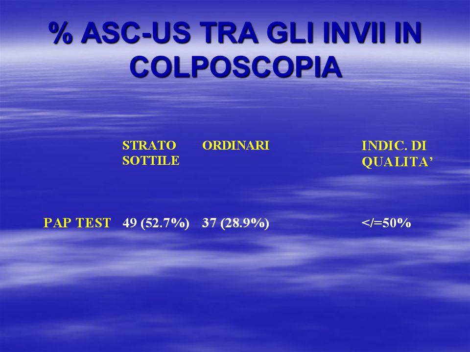 % ASC-US TRA GLI INVII IN COLPOSCOPIA