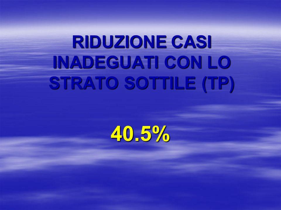 RIDUZIONE CASI INADEGUATI CON LO STRATO SOTTILE (TP) 40.5%