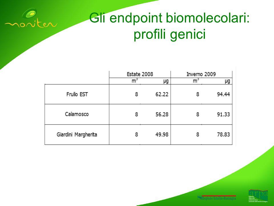 Gli endpoint biomolecolari: profili genici