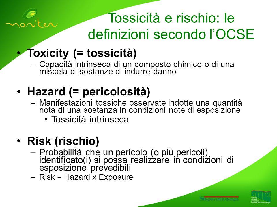 Tossicità e rischio: le definizioni secondo lOCSE Toxicity (= tossicità) –Capacità intrinseca di un composto chimico o di una miscela di sostanze di indurre danno Hazard (= pericolosità) –Manifestazioni tossiche osservate indotte una quantità nota di una sostanza in condizioni note di esposizione Tossicità intrinseca Risk (rischio) –Probabilità che un pericolo (o più pericoli) identificato(i) si possa realizzare in condizioni di esposizione prevedibili –Risk = Hazard x Exposure