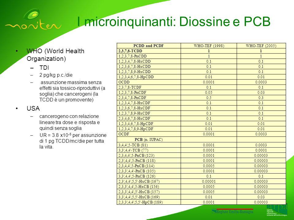 I microinquinanti: Diossine e PCB WHO (World Health Organization) –TDI –2 pg/kg p.c./die – assunzione massima senza effetti sia tossico-riproduttivi (a soglia) che cancerogeni (la TCDD è un promovente) USA –cancerogeno con relazione lineare tra dose e risposta e quindi senza soglia –UR = 3.8 x10 -5 per assunzione di 1 pg TCDD/mc/die per tutta la vita.