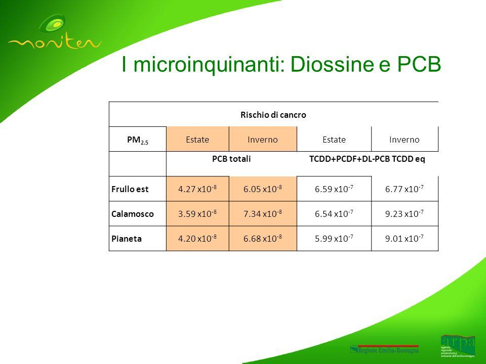 I microinquinanti: Diossine e PCB Rischio di cancro PM 2.5 EstateInvernoEstateInverno PCB totaliTCDD+PCDF+DL-PCB TCDD eq Frullo est4.27 x10 -8 6.05 x10 -8 6.59 x10 -7 6.77 x10 -7 Calamosco3.59 x10 -8 7.34 x10 -8 6.54 x10 -7 9.23 x10 -7 Pianeta4.20 x10 -8 6.68 x10 -8 5.99 x10 -7 9.01 x10 -7
