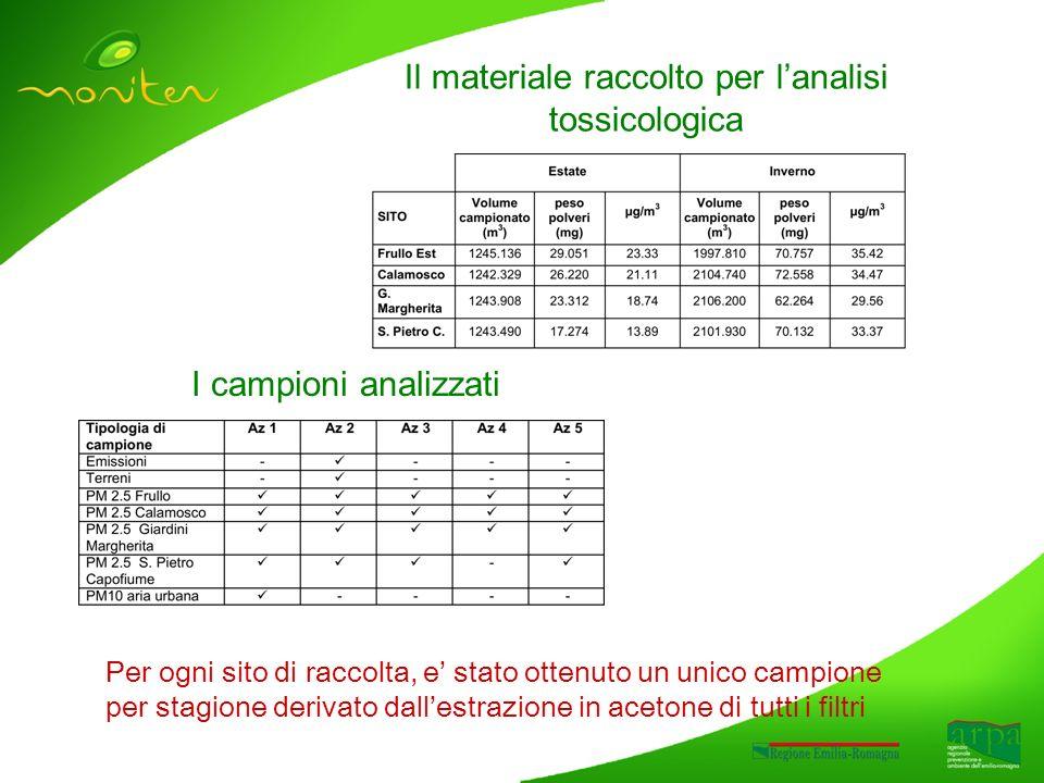 Il materiale raccolto per lanalisi tossicologica I campioni analizzati Per ogni sito di raccolta, e stato ottenuto un unico campione per stagione deri