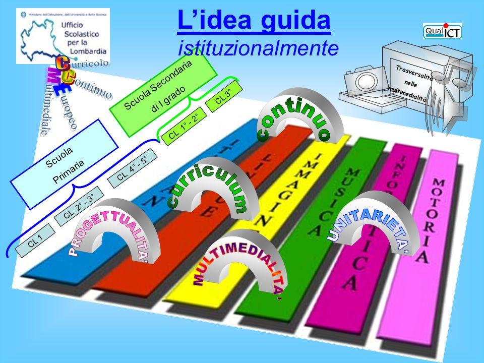 Scuola Primaria Scuola Secondaria di I grado CL 1 CL 2° - 3° CL 4° - 5° CL 1° - 2° CL 3° Trasversalità nelle multimedialità Lidea guida istituzionalmente