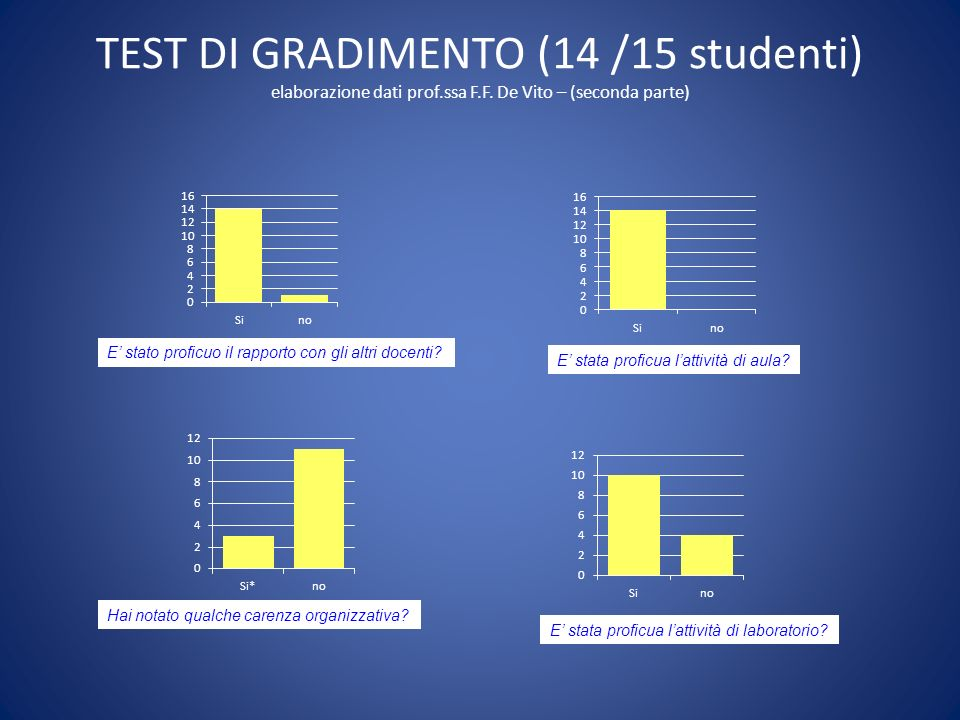TEST DI GRADIMENTO (14 /15 studenti) elaborazione dati prof.ssa F.F. De Vito – (prima parte) Perchè ti sei iscritto al corso? (n.b. 2 studenti hanno e