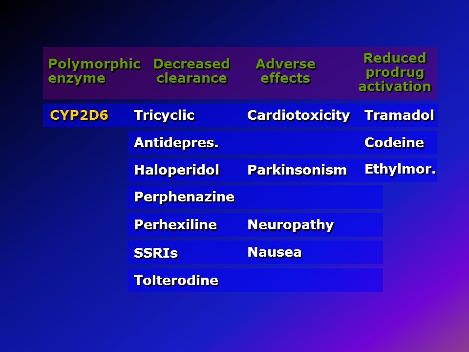 Polymorphic enzyme Decreased clearance Adverse effects Reduced prodrug activation CYP2D6 Tricyclic Cardiotoxicity Tramadol Antidepres. Haloperidol Per