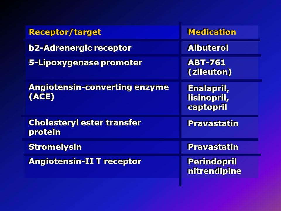Receptor/target b2-Adrenergic receptor Medication Albuterol 5-Lipoxygenase promoter ABT-761 (zileuton) Angiotensin-converting enzyme (ACE) Enalapril,