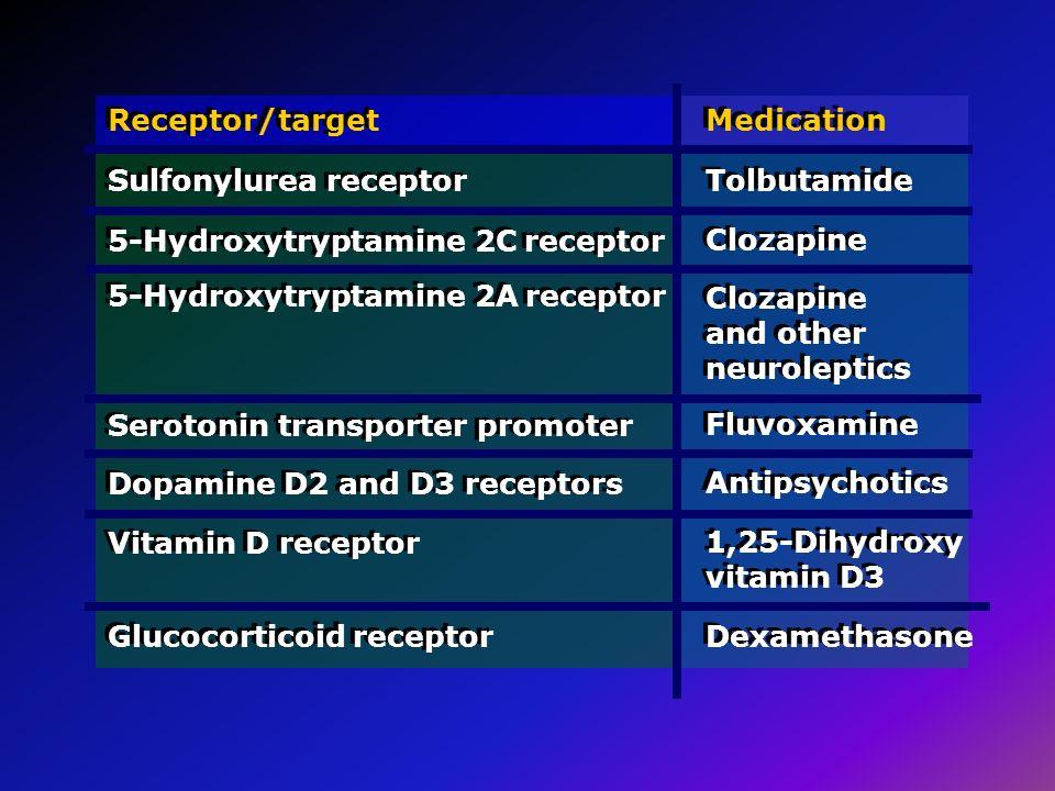 Receptor/target Sulfonylurea receptor Medication Tolbutamide 5-Hydroxytryptamine 2C receptor Clozapine Serotonin transporter promoter Fluvoxamine Vita