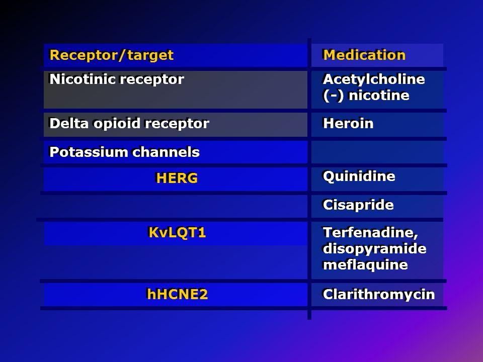 Receptor/target Nicotinic receptor Medication Acetylcholine (-) nicotine Delta opioid receptor Heroin Potassium channels HERG Quinidine Cisapride KvLQ
