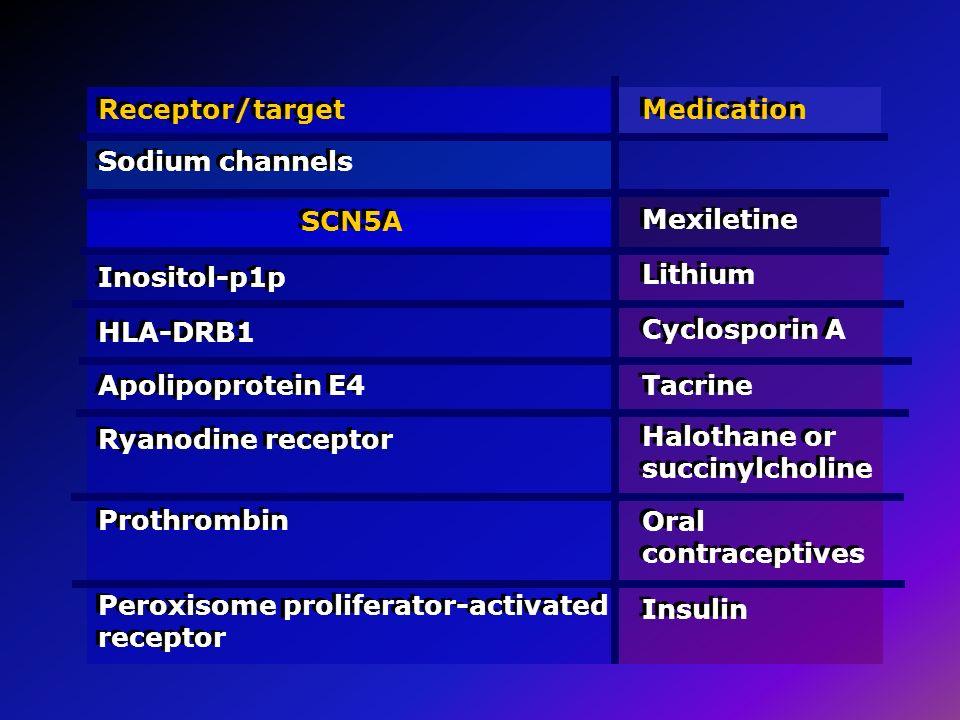 Receptor/target Sodium channels Medication SCN5A Mexiletine Lithium Cyclosporin A Tacrine Inositol-p1p HLA-DRB1 Apolipoprotein E4 Ryanodine receptor H