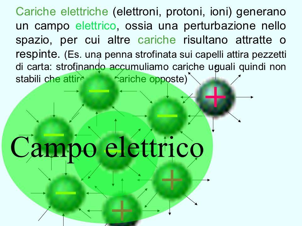 Campo elettrico statico Campo magnetico statico Cariche elettriche in movimento continuo (corrente elettrica continua) generano un campo elettrico e magnetico statici, che a sua volta attirano o respingono cariche o correnti elettriche (Es.