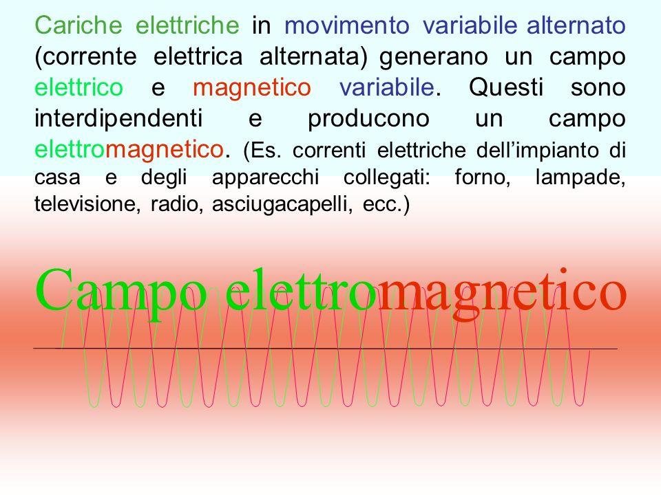 Il campo elettromagnetico si propaga come unonda e si può così parlare di onda elettromagnetica Campo elettrico Campo magnetico