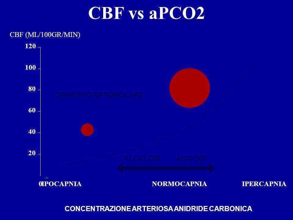 20 40 60 80 100 120 0IPOCAPNIANORMOCAPNIAIPERCAPNIA CBF vs aPCO2 CONCENTRAZIONE ARTERIOSA ANIDRIDE CARBONICA DIAMETRO ARTERIOLARE ALCALOSI ACIDOSI CBF