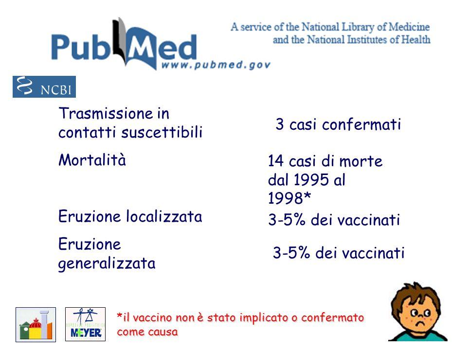 Trasmissione in contatti suscettibili Mortalità Eruzione localizzata Eruzione generalizzata 3 casi confermati 14 casi di morte dal 1995 al 1998* il va