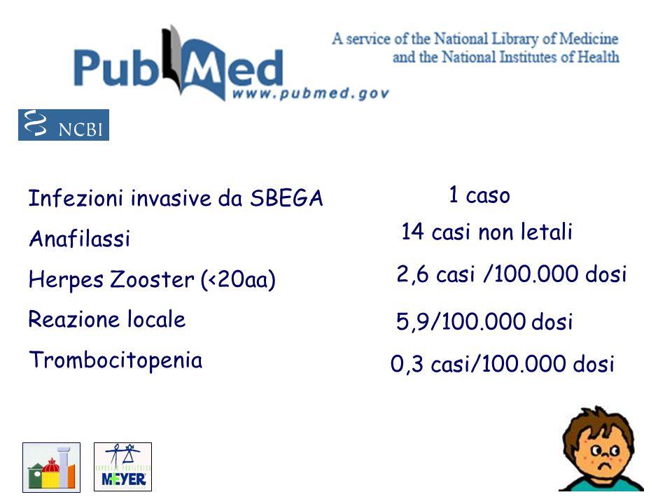 Infezioni invasive da SBEGA Anafilassi Herpes Zooster (<20aa) Reazione locale Trombocitopenia 1 caso 14 casi non letali 2,6 casi /100.000 dosi 0,3 cas