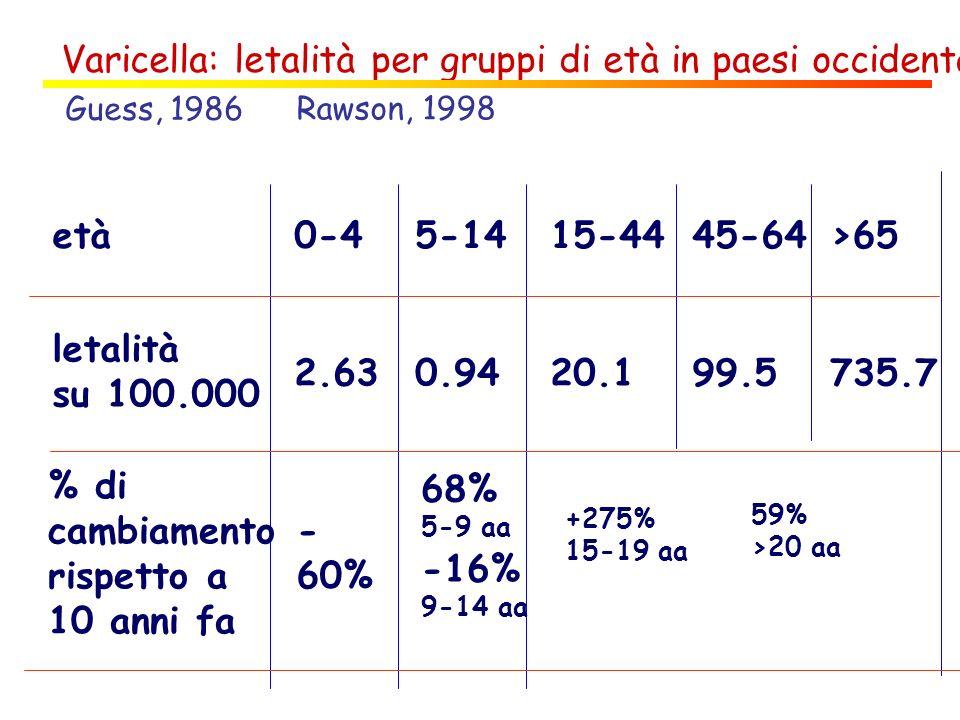 Varicella: letalità per gruppi di età in paesi occidentali età letalità su 100.000 0-4 2.63 5-14 0.94 15-44 20.1 45-64 99.5 >65 735.7 Guess, 1986 Raws