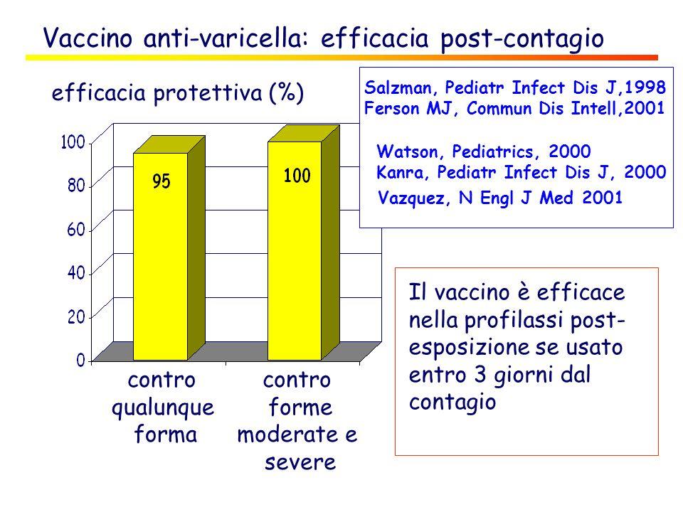 Il vaccino è efficace nella profilassi post- esposizione se usato entro 3 giorni dal contagio Vaccino anti-varicella: efficacia post-contagio efficaci