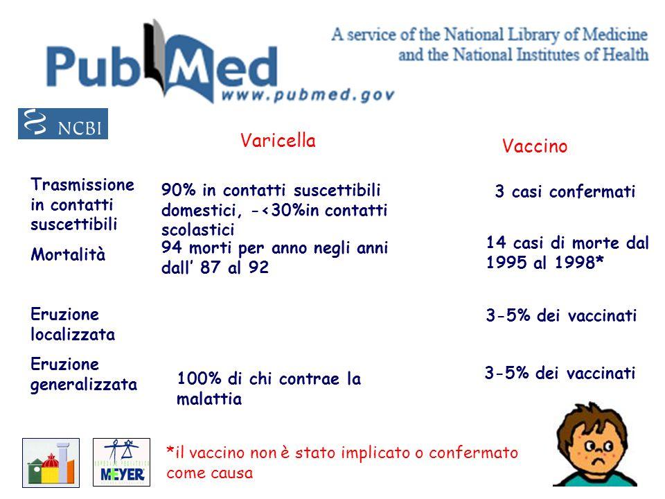 Varicella Vaccino Trasmissione in contatti suscettibili Mortalità Eruzione localizzata Eruzione generalizzata 90% in contatti suscettibili domestici,
